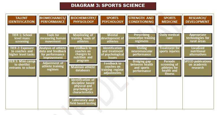 Proposed sport science program structure